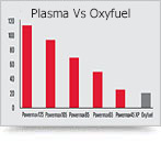 7 Reasons Plasma Beats Oxyfuel
